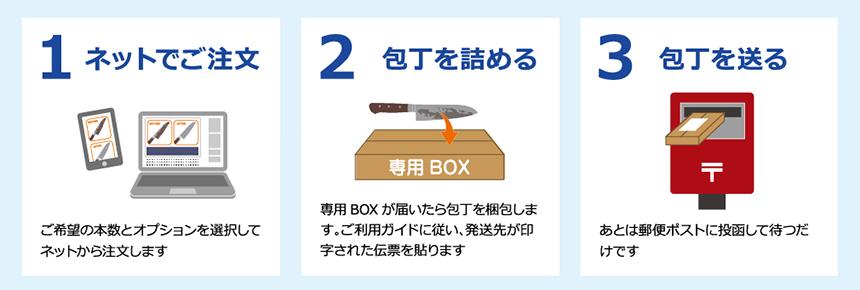 包丁研ぎ宅配サービス「ポチスパ」
